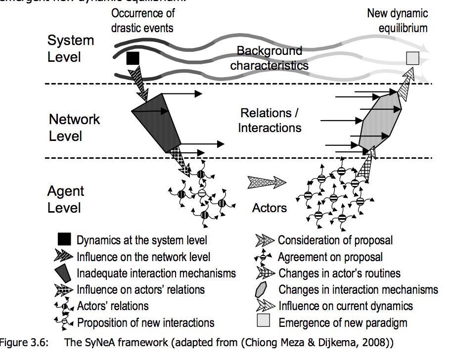 Theoeritical Model of Social Network Agency Framework