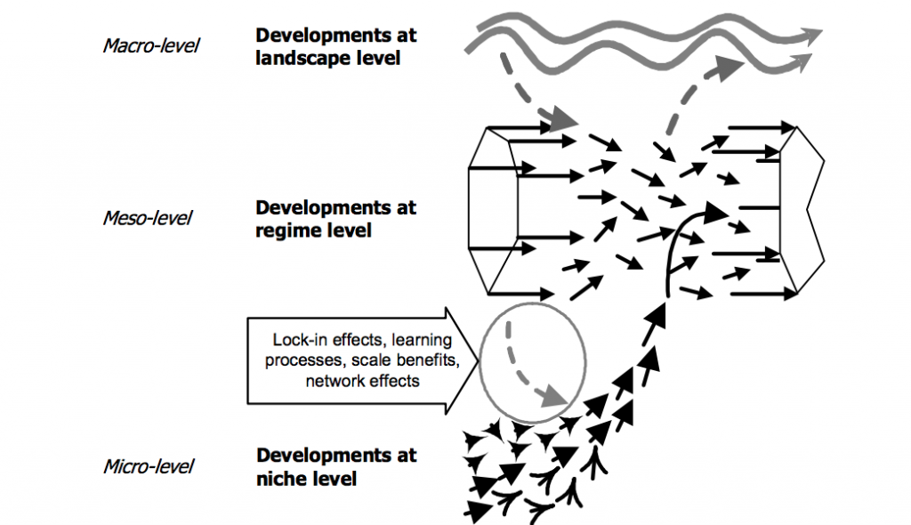 Geels three level system innovation model