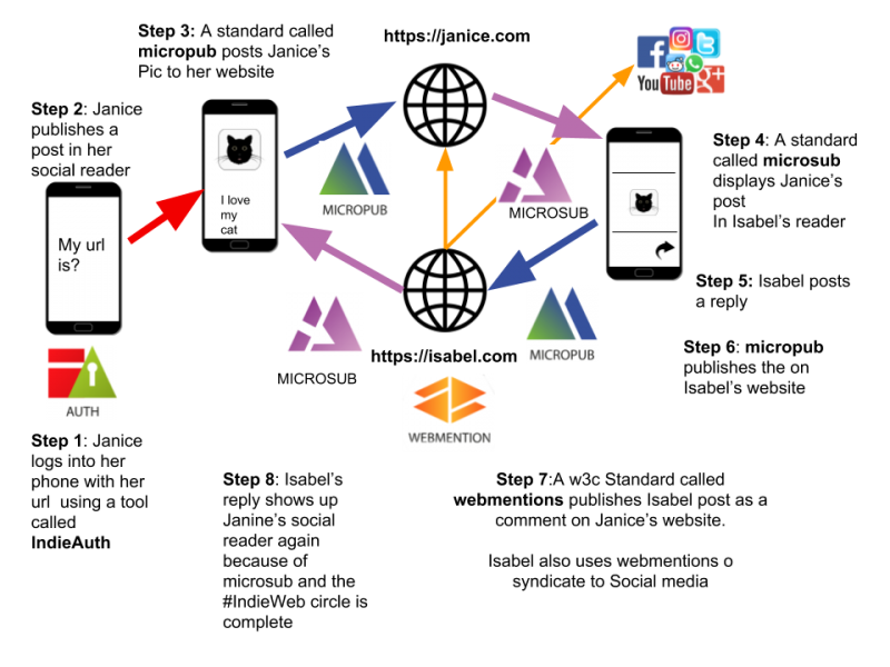 My Attempt at Representing #IndieWeb in an Image.