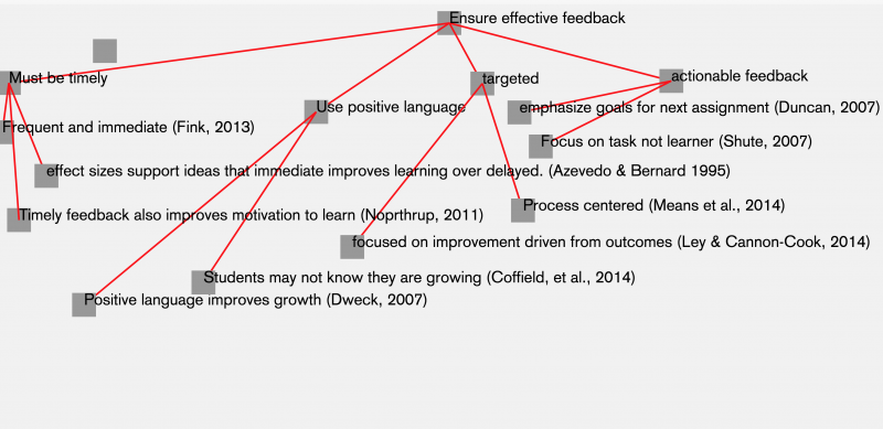 My Goal for Next Semester is to improve the quality and frequency of my feedback. Here is a concept map of my research.